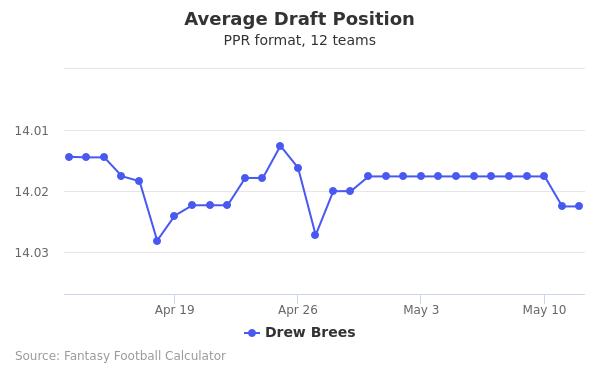 Drew Brees Average Draft Position PPR