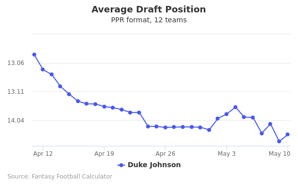 Duke Johnson Average Draft Position PPR