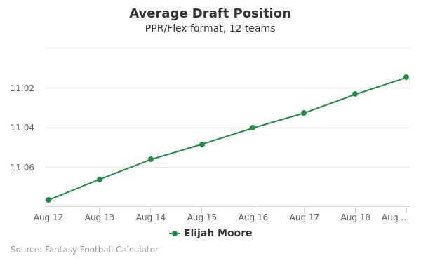 Elijah Moore Average Draft Position PPR