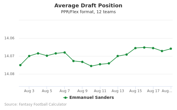 Emmanuel Sanders Average Draft Position PPR