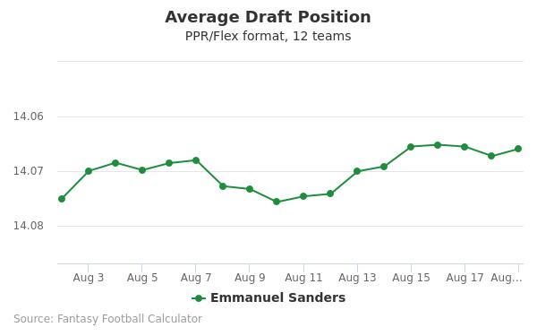 Emmanuel Sanders Average Draft Position PPR