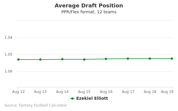 Ezekiel Elliott Average Draft Position PPR
