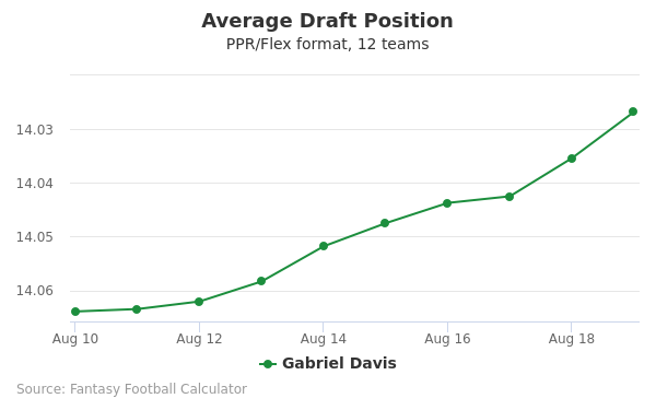 Gabriel Davis Average Draft Position PPR