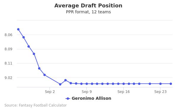 Geronimo Allison Average Draft Position PPR