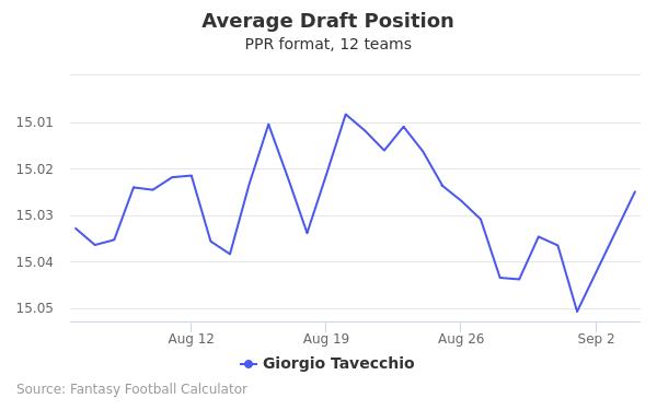 Giorgio Tavecchio Average Draft Position PPR