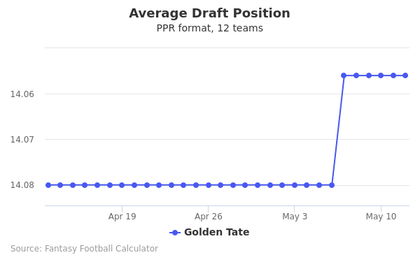 Golden Tate Average Draft Position PPR