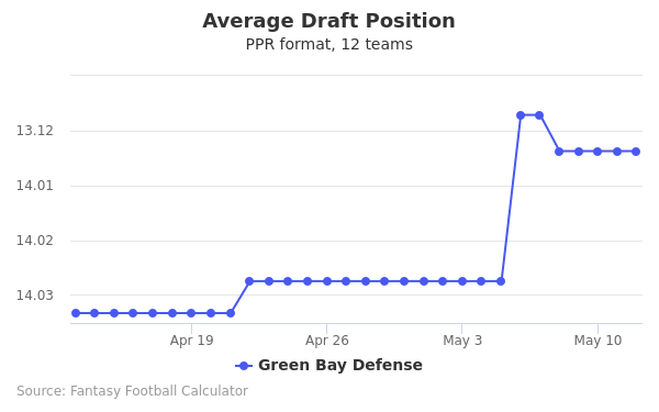 Green Bay Defense Average Draft Position PPR