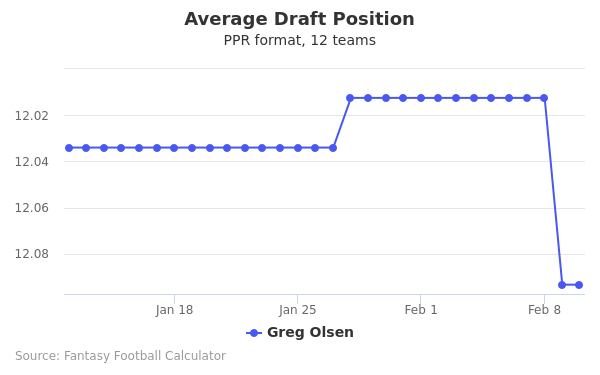Greg Olsen Average Draft Position PPR