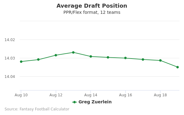 Greg Zuerlein Average Draft Position PPR