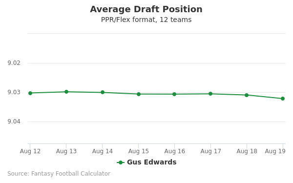 Gus Edwards Average Draft Position