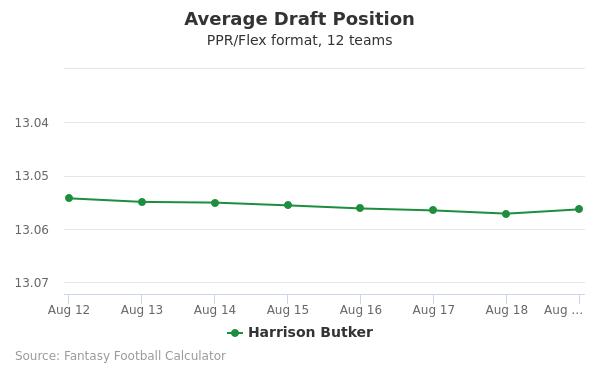 Harrison Butker Average Draft Position PPR