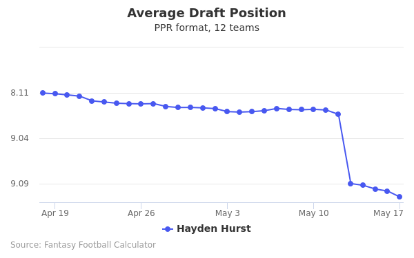 Hayden Hurst Average Draft Position PPR
