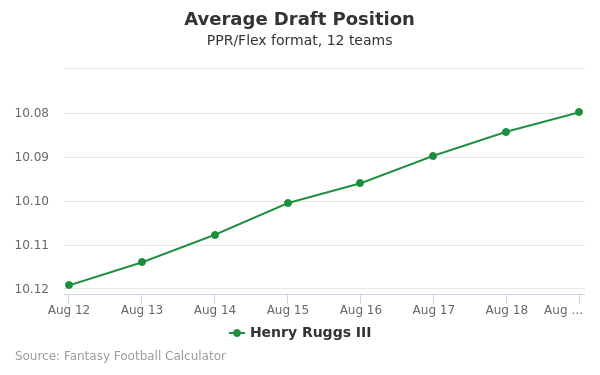 Henry Ruggs III Average Draft Position PPR