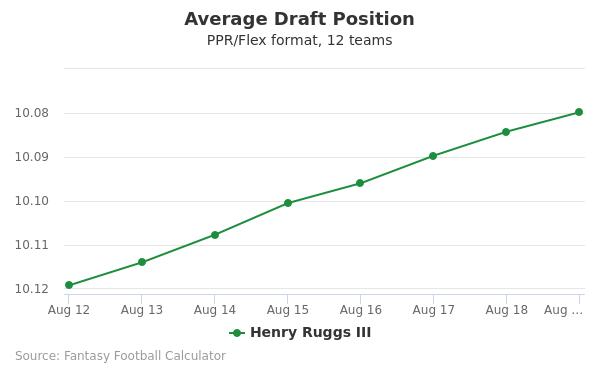 Henry Ruggs Average Draft Position PPR