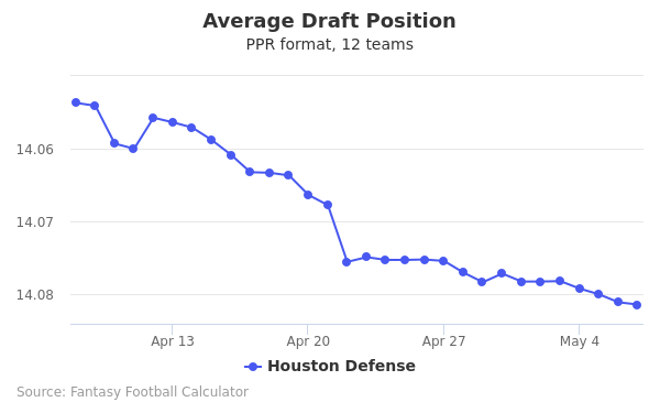 Houston Defense Average Draft Position PPR