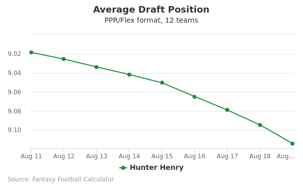 Hunter Henry Average Draft Position PPR