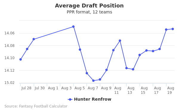 Hunter Renfrow Average Draft Position PPR