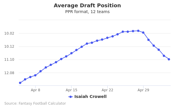 Isaiah Crowell Average Draft Position PPR