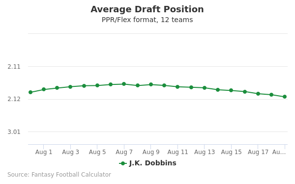 J.K. Dobbins Average Draft Position PPR