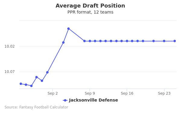 Jacksonville Defense Average Draft Position PPR