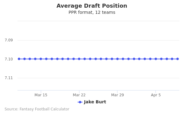 Jake Burt Average Draft Position PPR