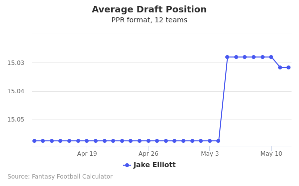 Jake Elliott Average Draft Position PPR