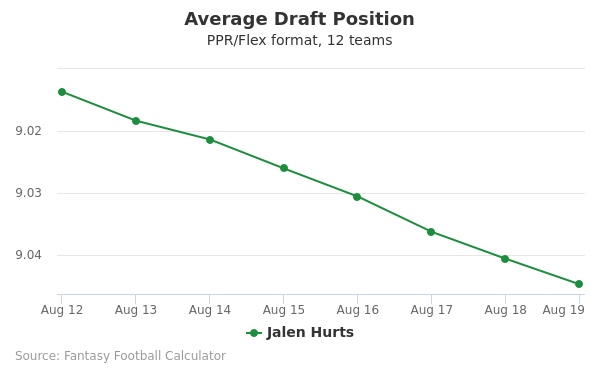 Jalen Hurts Average Draft Position PPR