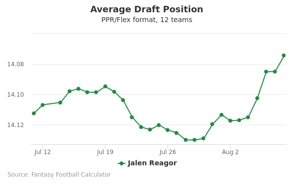 Jalen Reagor Average Draft Position PPR