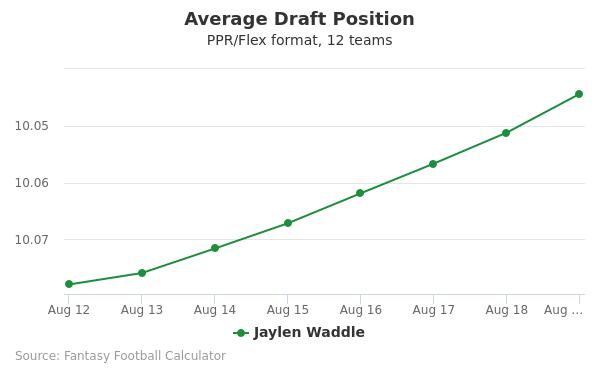 Jaylen Waddle Average Draft Position PPR