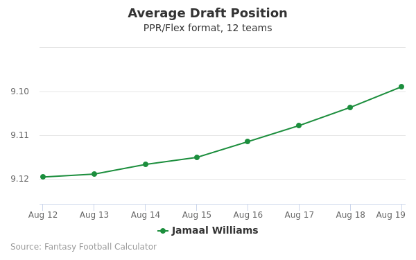 Jamaal Williams Average Draft Position PPR