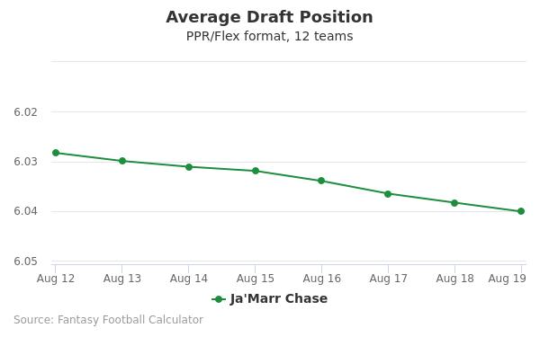 Ja'Marr Chase Average Draft Position PPR