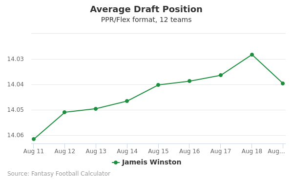 Jameis Winston Average Draft Position PPR