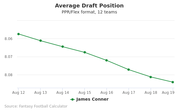 James Conner Average Draft Position PPR