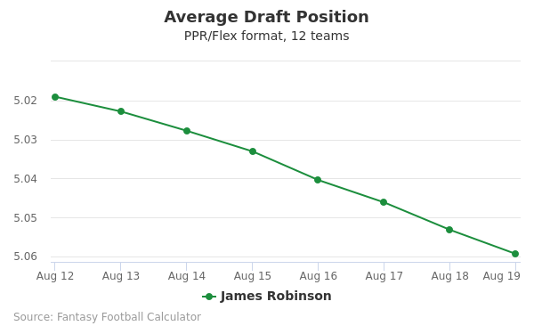 James Robinson Average Draft Position PPR