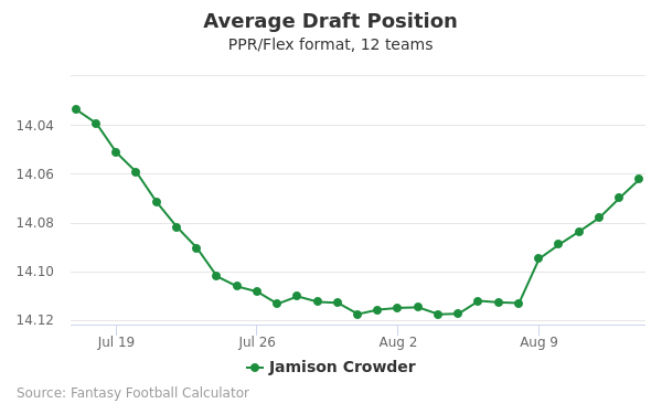 Jamison Crowder Average Draft Position PPR