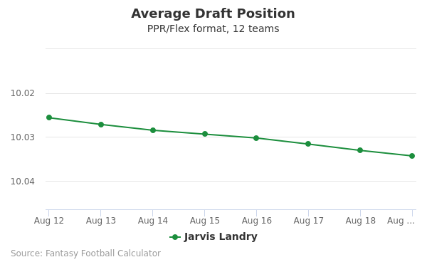 Jarvis Landry Average Draft Position PPR