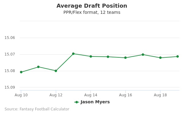 Jason Myers Average Draft Position PPR
