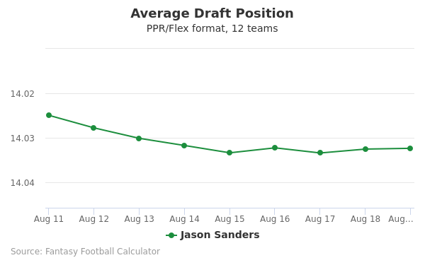 Jason Sanders Average Draft Position PPR