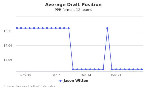 Jason Witten Average Draft Position PPR