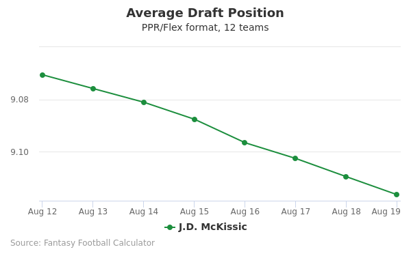 J.D. McKissic Average Draft Position PPR