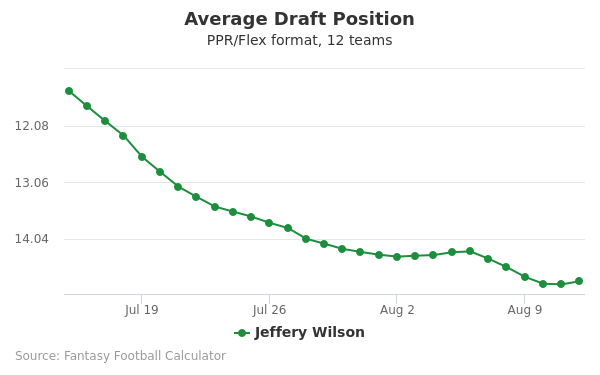 Jeffery Wilson Average Draft Position PPR