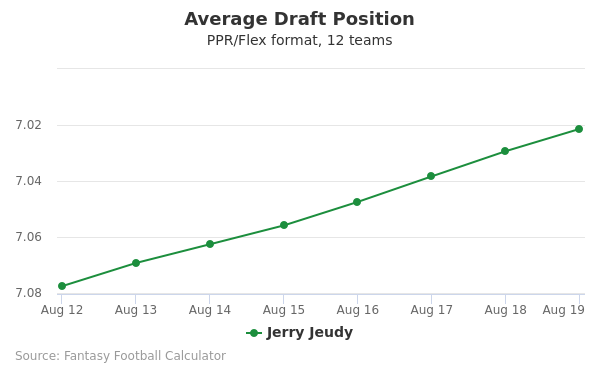 Jerry Jeudy Average Draft Position PPR