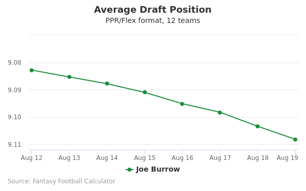 Joe Burrow Average Draft Position PPR