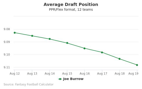Joe Burrow Average Draft Position