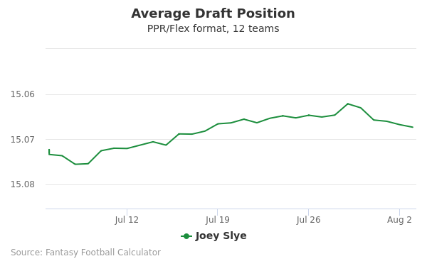 Joey Slye Average Draft Position PPR