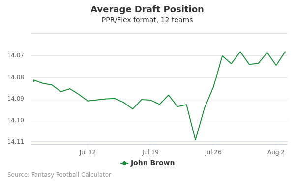 John Brown Average Draft Position PPR