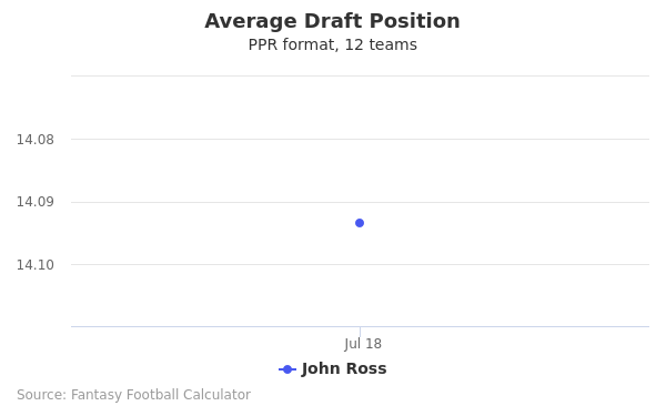 John Ross Average Draft Position PPR