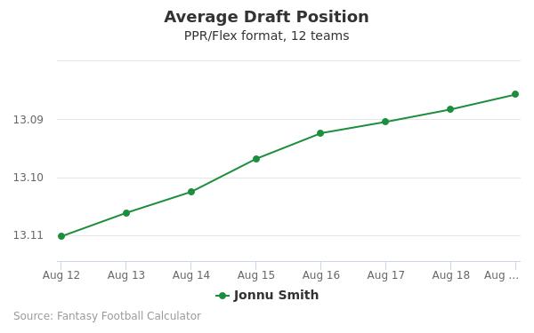 Jonnu Smith Average Draft Position PPR