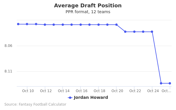 Jordan Howard Average Draft Position PPR