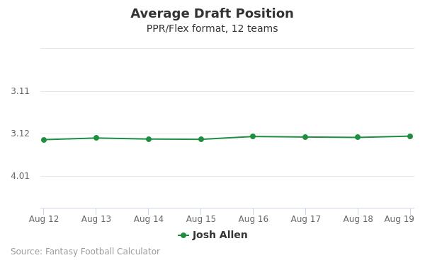 Josh Allen Average Draft Position PPR